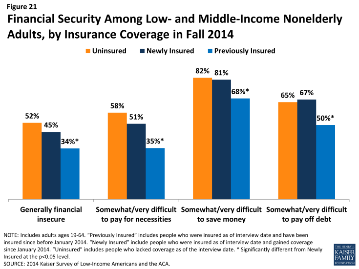 Figure 21: Financial Security Among Low- and Middle-Income Nonelderly Adults, by Insurance Coverage in Fall 2014