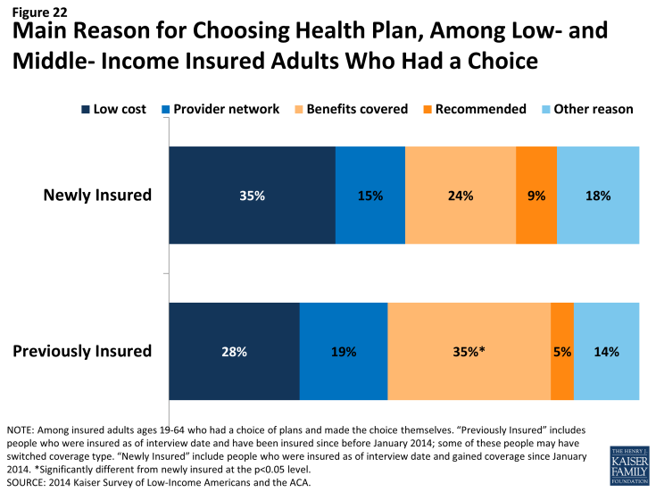 Figure 22: Main Reason for Choosing Health Plan, Among Low- and Middle- Income Insured Adults Who Had a Choice