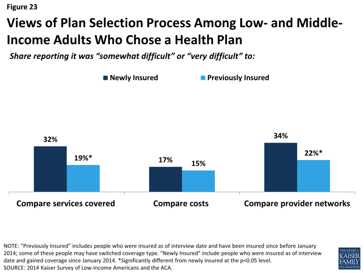 Figure 23: Views of Plan Selection Process Among Low- and Middle-Income Adults Who Chose a Health Plan
