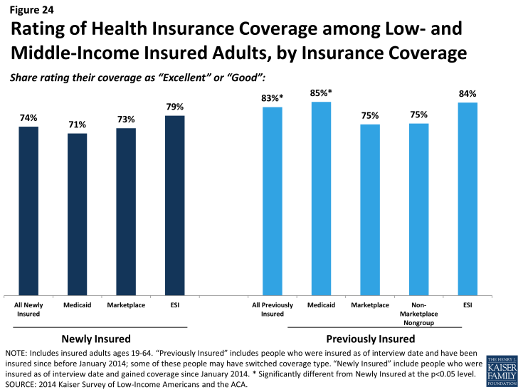 Figure 24: Rating of Health Insurance Coverage among Low- and Middle-Income Insured Adults, by Insurance Coverage