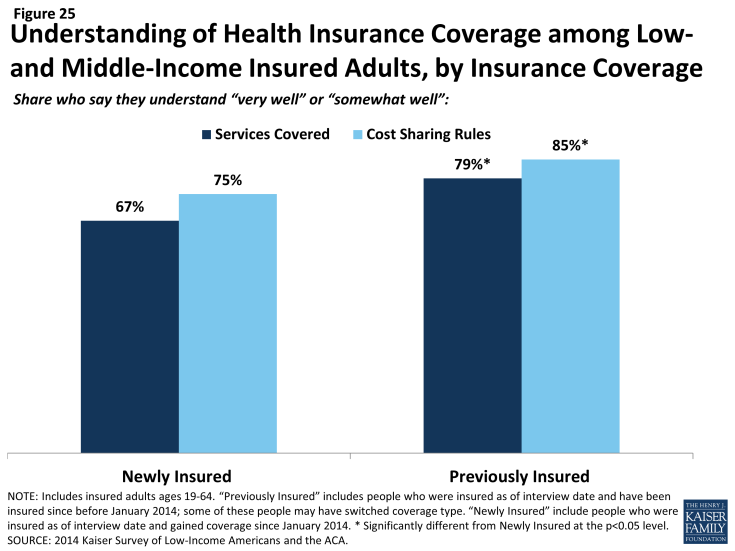 Figure 25: Understanding of Health Insurance Coverage among Low-and Middle-Income Insured Adults, by Insurance Coverage