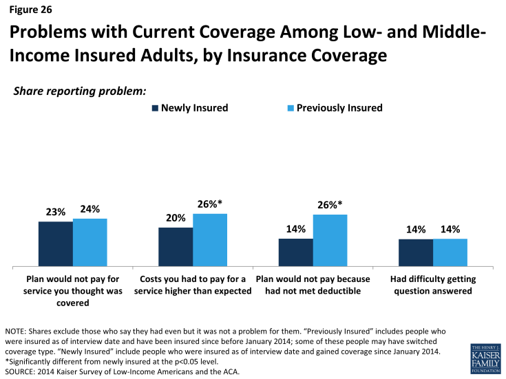 Figure 26: Problems with Current Coverage Among Low- and Middle-Income Insured Adults, by Insurance Coverage