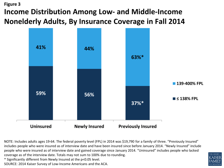 Figure 3: Income Distribution Among Low- and Middle-Income Nonelderly Adults, By Insurance Coverage in Fall 2014