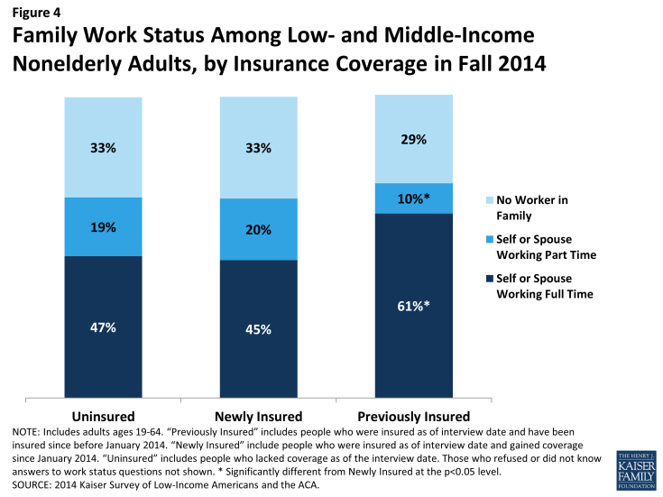 Figure 4: Family Work Status Among Low- and Middle-Income Nonelderly Adults, by Insurance Coverage in Fall 2014