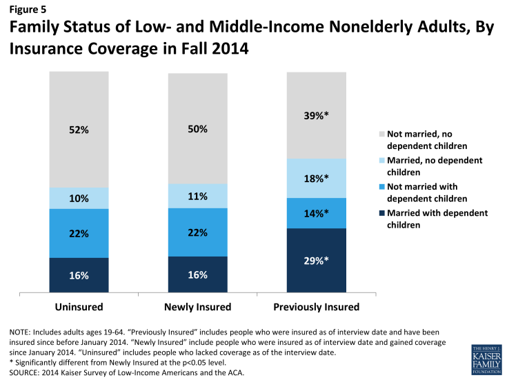 Figure 5: Family Status of Low- and Middle-Income Nonelderly Adults, By Insurance Coverage in Fall 2014
