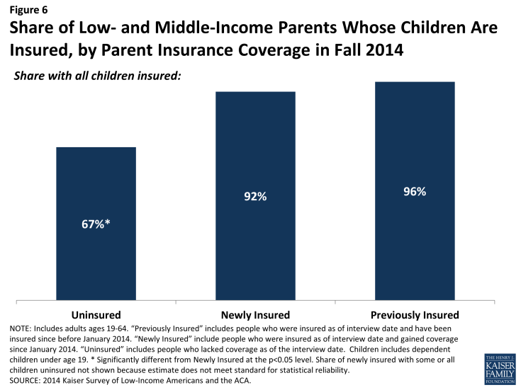 Figure 6: Share of Low- and Middle-Income Parents Whose Children Are Insured, by Parent Insurance Coverage in Fall 2014