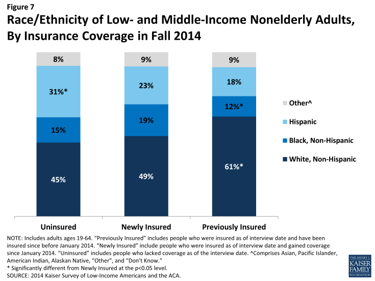 Figure 7: Race/Ethnicity of Low- and Middle-Income Nonelderly Adults, By Insurance Coverage in Fall 2014