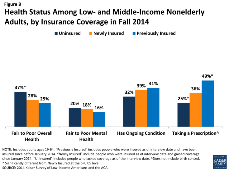 Figure 8: Health Status Among Low- and Middle-Income Nonelderly Adults, by Insurance Coverage in Fall 2014