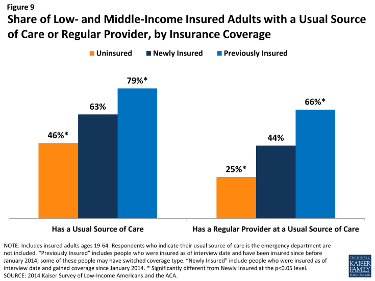 Figure 9: Share of Low- and Middle-Income Insured Adults with a Usual Source of Care or Regular Provider, by Insurance Coverage
