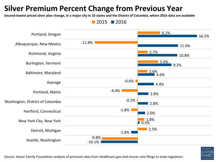 Silver Premium Percent Change from Previous Year