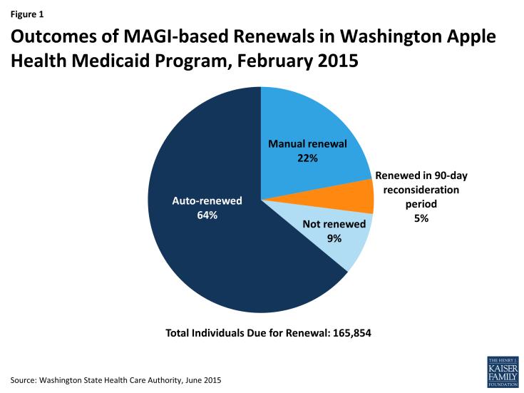 Figure 1: Outcomes of MAGI-based Renewals in Washington Apple Health Medicaid Program, February 2015