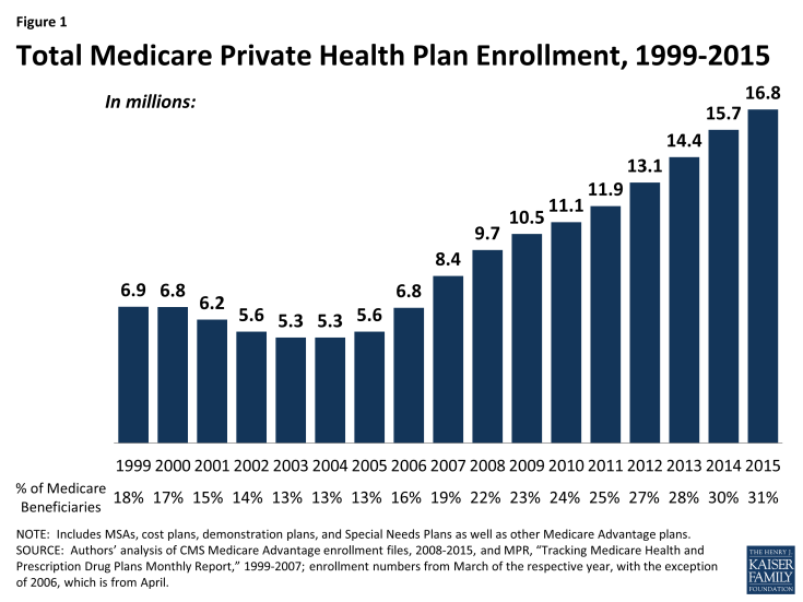 Figure 1: Total Medicare Private Health Plan Enrollment, 1999-2015