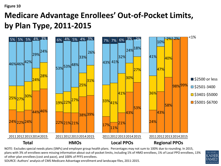 Figure 10: Medicare Advantage Enrollees' Out-of-Pocket Limits, by Plan Type, 2011-2015