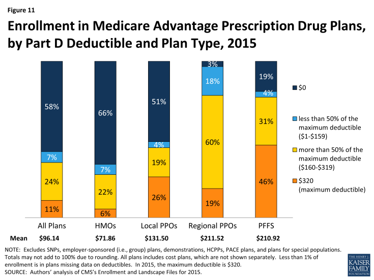 Figure 11: Enrollment in Medicare Advantage Prescription Drug Plans, by Part D Deductible and Plan Type, 2015