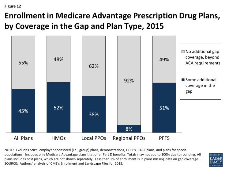 Figure 12: Enrollment in Medicare Advantage Prescription Drug Plans, by Coverage in the Gap and Plan Type, 2015