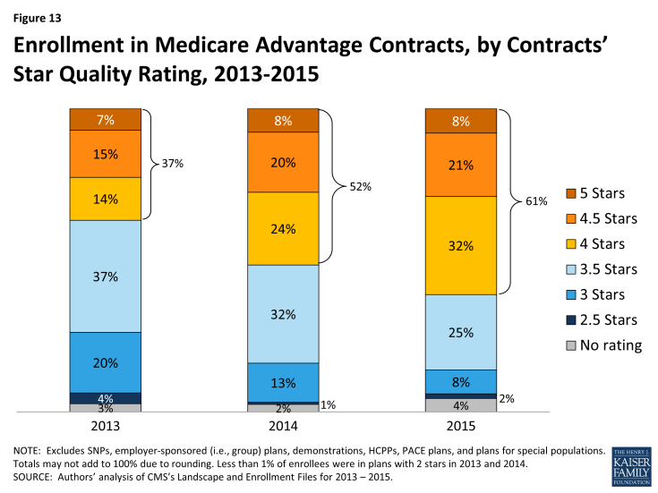 Figure 13: Enrollment in Medicare Advantage Contracts, by Contracts' Star Quality Rating, 2013-2015