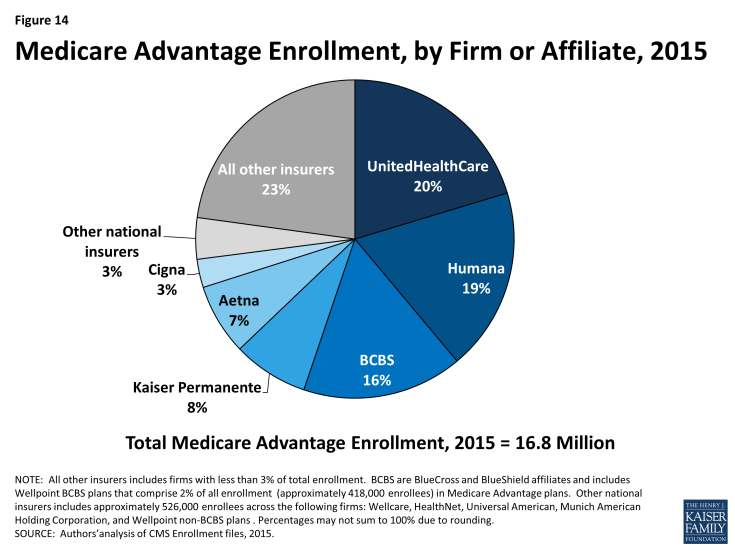 Figure 14: Medicare Advantage Enrollment, by Firm or Affiliate, 2015