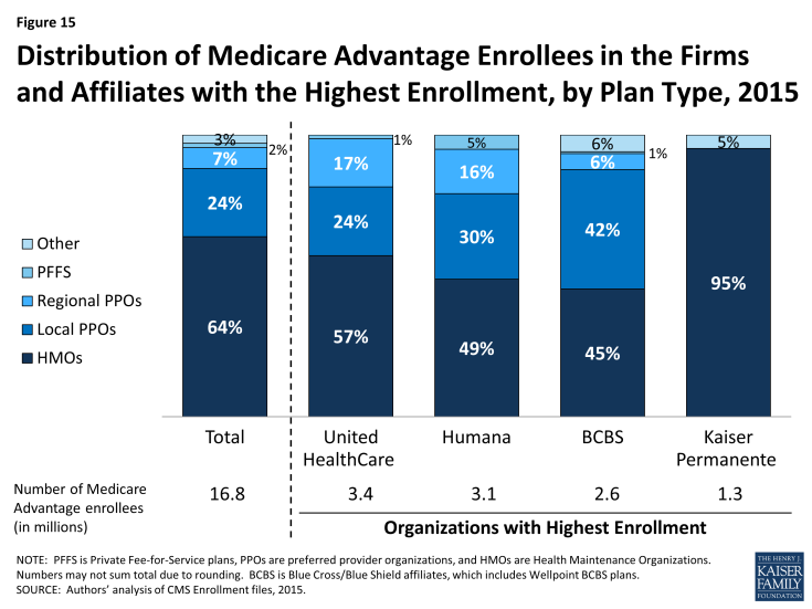 Figure 15: Distribution of Medicare Advantage Enrollees in the Firms and Affiliates with the Highest Enrollment, by Plan Type, 2015