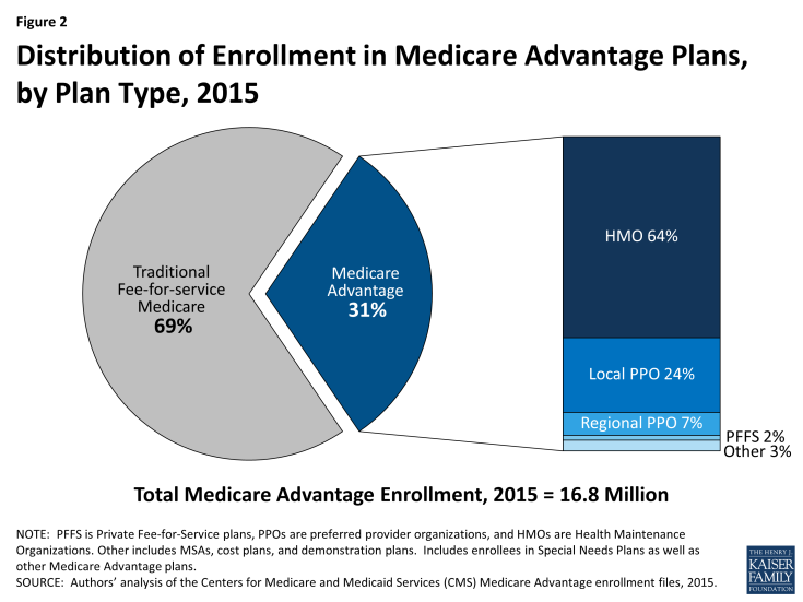 Figure 2: Distribution of Enrollment in Medicare Advantage Plans,  by Plan Type, 2015