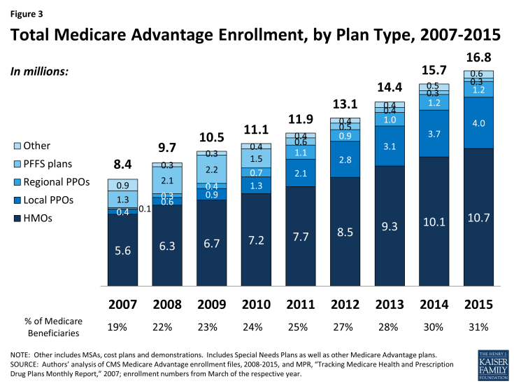 Figure 3: Total Medicare Advantage Enrollment, by Plan Type, 2007-2015