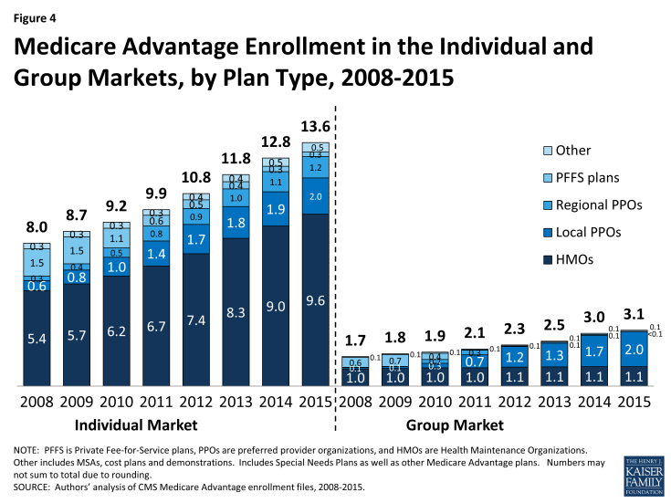 Figure 4: Medicare Advantage Enrollment in the Individual and Group Markets, by Plan Type, 2008-2015