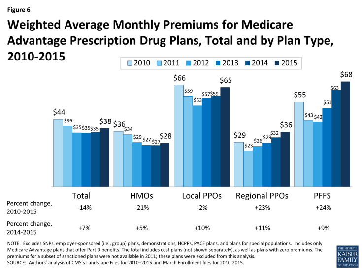 Figure 6: Weighted Average Monthly Premiums for Medicare Advantage Prescription Drug Plans, Total and by Plan Type, 2010-2015