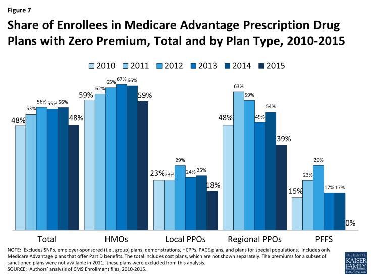 Figure 7: Share of Enrollees in Medicare Advantage Prescription Drug Plans with Zero Premium, Total and by Plan Type, 2010-2015