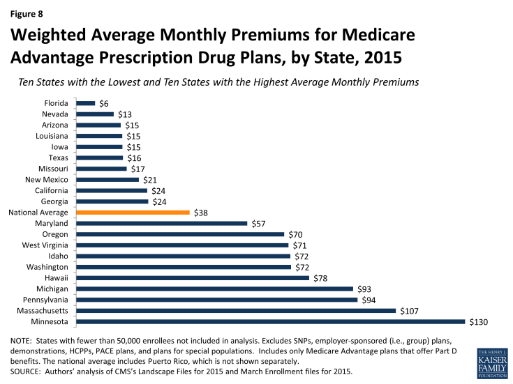 Figure 8: Weighted Average Monthly Premiums for Medicare Advantage Prescription Drug Plans, by State, 2015