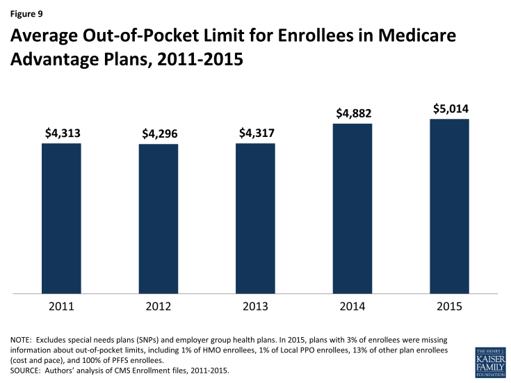 Figure 9: Average Out-of-Pocket Limit for Enrollees in Medicare Advantage Plans, 2011-2015