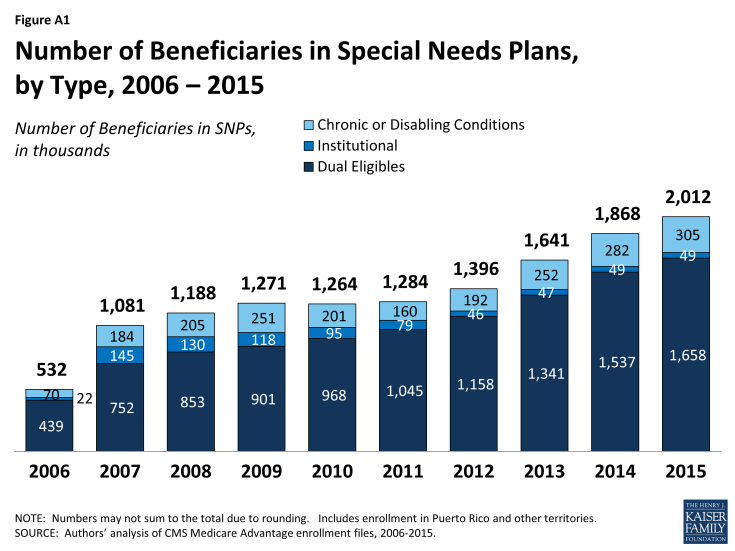 Figure A1: Number of Beneficiaries in Special Needs Plans, by Type, 2006 – 2015