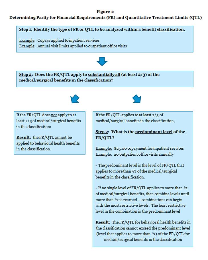 Figure 1: Determining Parity for Financial Requirements (FR) and Quantitative Treatment Limits (QTL)