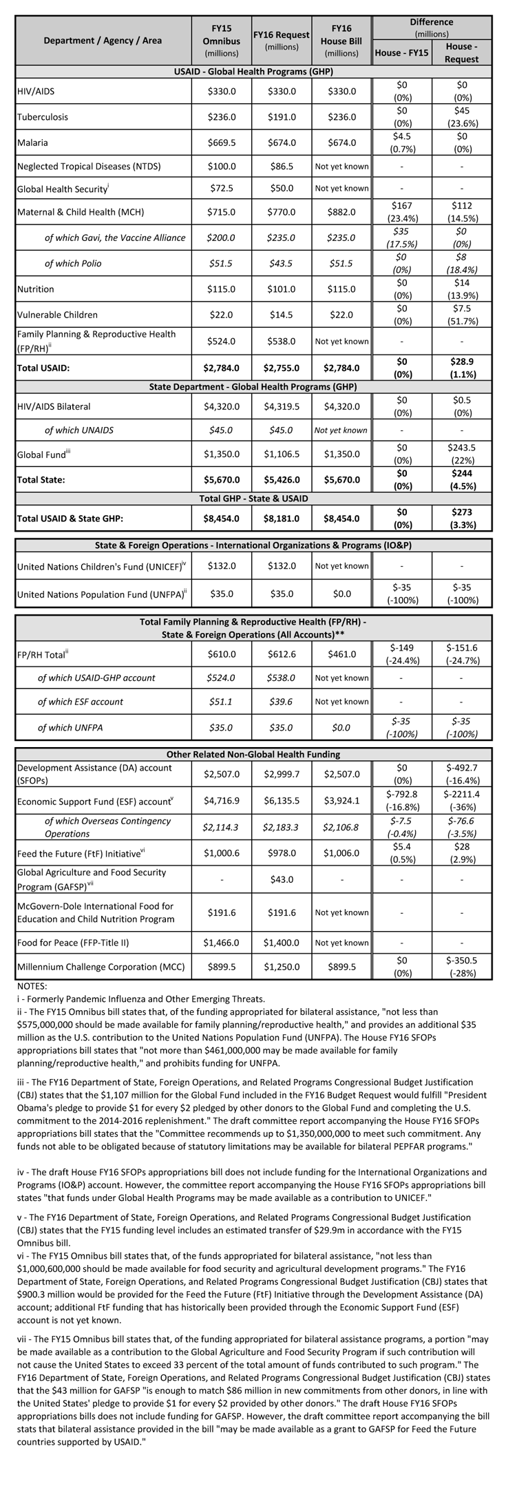 FY16 House SFOPs - PT Entry (6-10-15)