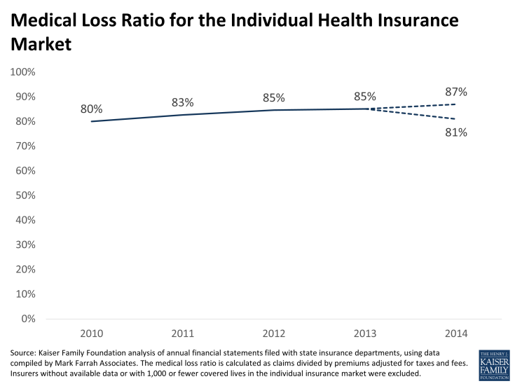 Medical Loss Ratio for the Individual Health Insurance Market