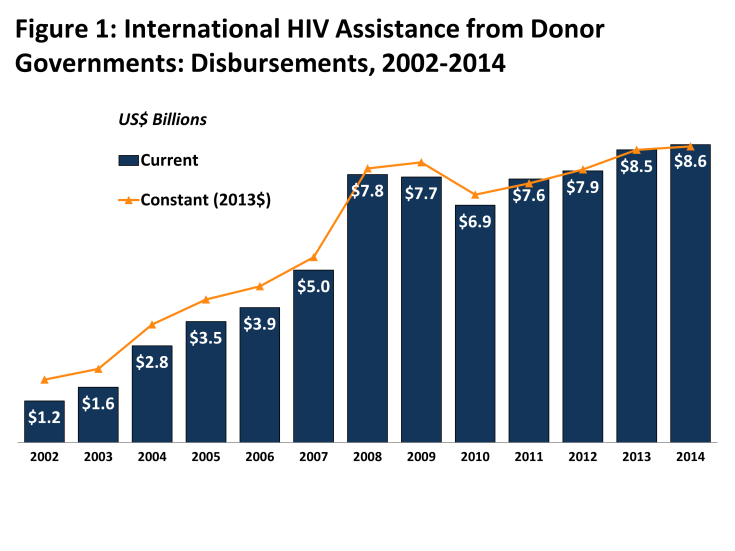 Figure 1: Figure 1: International HIV Assistance from Donor Governments: Disbursements, 2002-2014