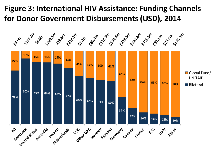 Figure 3: Figure 3: International HIV Assistance: Funding Channels for Donor Government Disbursements (USD), 2014