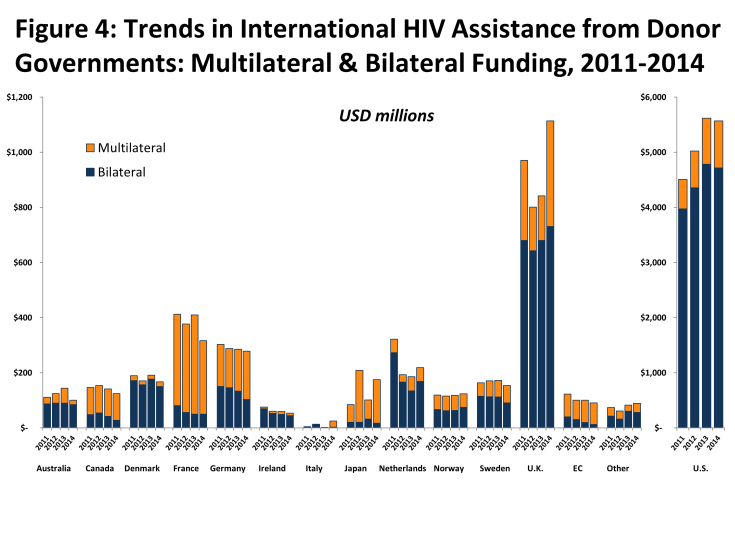 Figure 4: Trends in International HIV Assistance from Donor Governments: Multilateral & Bilateral Funding, 2011-2014