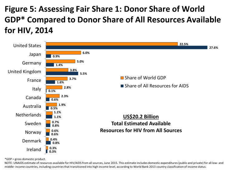 Figure 5: Assessing Fair Share 1: Donor Share of World GDP* Compared to Donor Share of All Resources Available for HIV, 2014