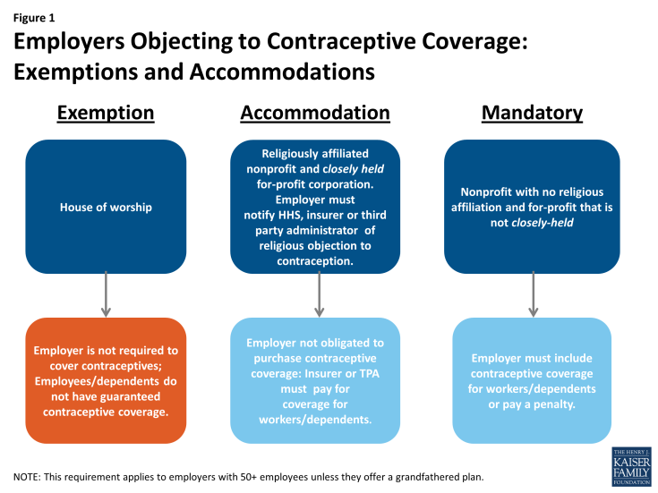 Figure 1: Employers Objecting to Contraceptive Coverage: Exemptions and Accommodations