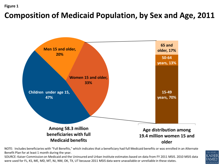 Composition of Medicaid Population, by Sex and Age, 2011