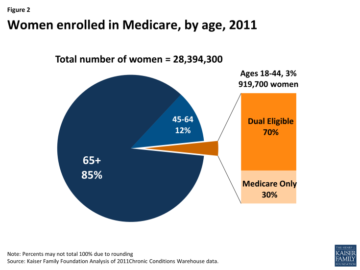 Women enrolled in Medicare, by age, 2011