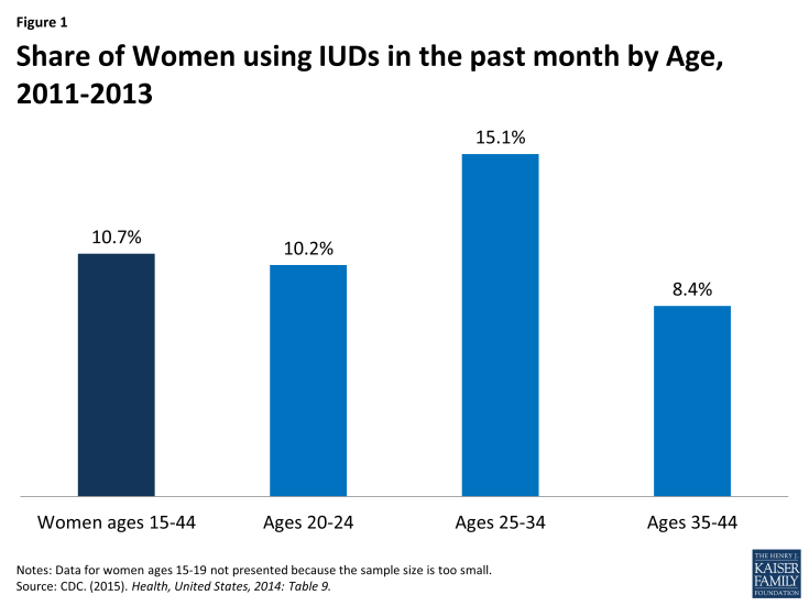 Figure 1: Share of Women using IUDs in the past month by Age, 2011-2013