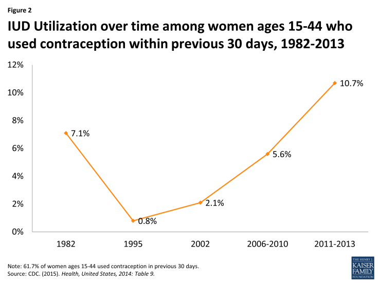 Figure 2: IUD Utilization over time among women ages 15-44 who used contraception within previous 30 days, 1982-2013
