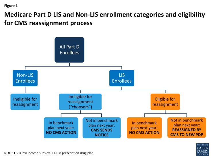 Figure 1:  Medicare Part D LIS and Non-LIS enrollment categories and eligibility for CMS reassignment process