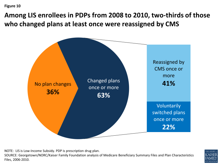 Figure 10: Among LIS enrollees in PDPs from 2008 to 2010, two-thirds of those who changed plans at least once were reassigned by CMS