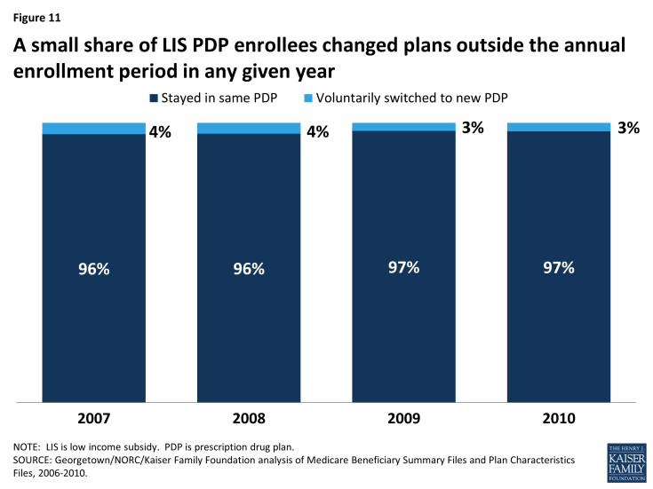 Figure 11: A small share of LIS PDP enrollees changed plans outside the annual enrollment period in any given year