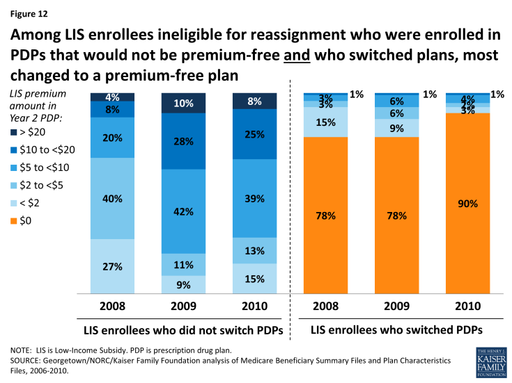 Figure 12: Among LIS enrollees ineligible for reassignment who were enrolled in PDPs that would not be premium-free and who switched plans, most changed to a premium-free plan