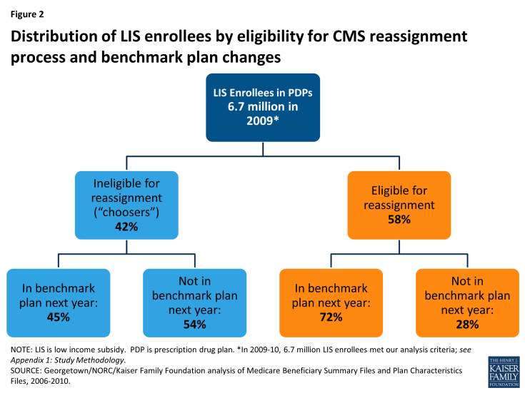 Figure 2: Distribution of LIS enrollees by eligibility for CMS reassignment process and benchmark plan changes