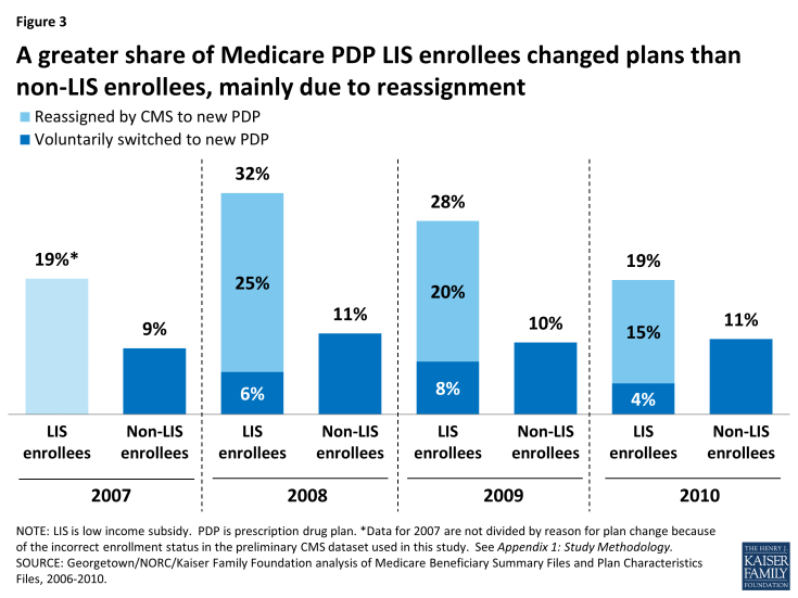 Figure 3: A greater share of Medicare PDP LIS enrollees changed plans than non-LIS enrollees, mainly due to reassignment