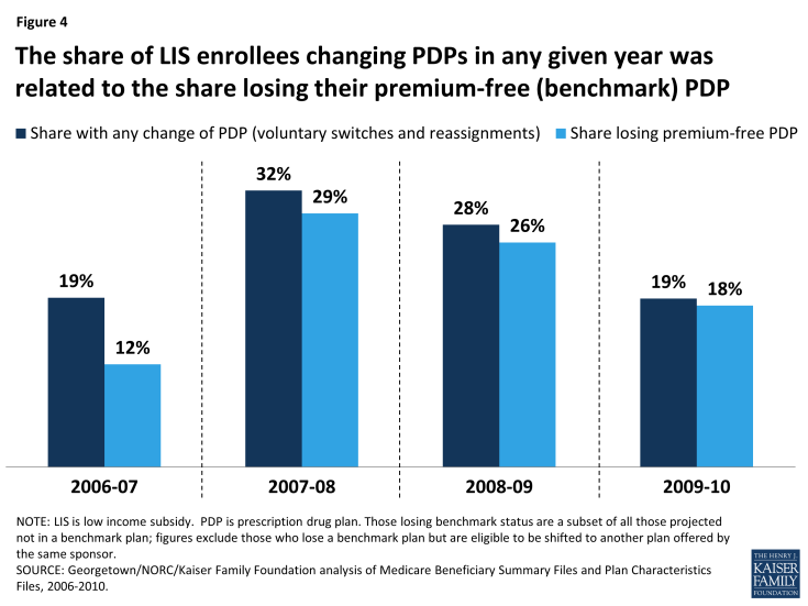 Figure 4: The share of LIS enrollees changing PDPs in any given year was related to the share losing their premium-free (benchmark) PDP