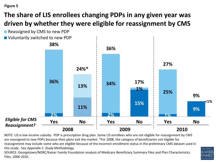 Figure 5: The share of LIS enrollees changing PDPs in any given year was driven by whether they were eligible for reassignment by CMS